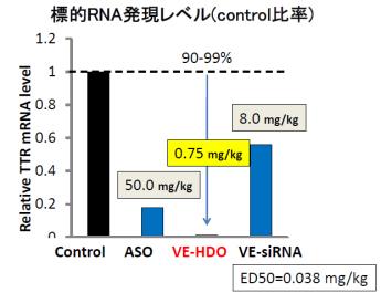 図3.ヘテロ2本鎖核酸の顕著な遺伝子抑制効果(肝臓)