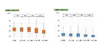 「咽頭扁桃、口蓋扁桃の成長曲線が従来の概念と異なることを発見」【石田宝義 助教、小野卓史 教授】