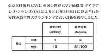 東京医科歯科大学、分野別QS世界大学ランキング2019 歯学分野で日本第1位、世界第10位の高評価 医学分野でも日本第3位の高い評価