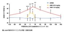 「 メラトニンの代謝産物AMKが長期記憶を促進する 」【服部淳彦 教授】